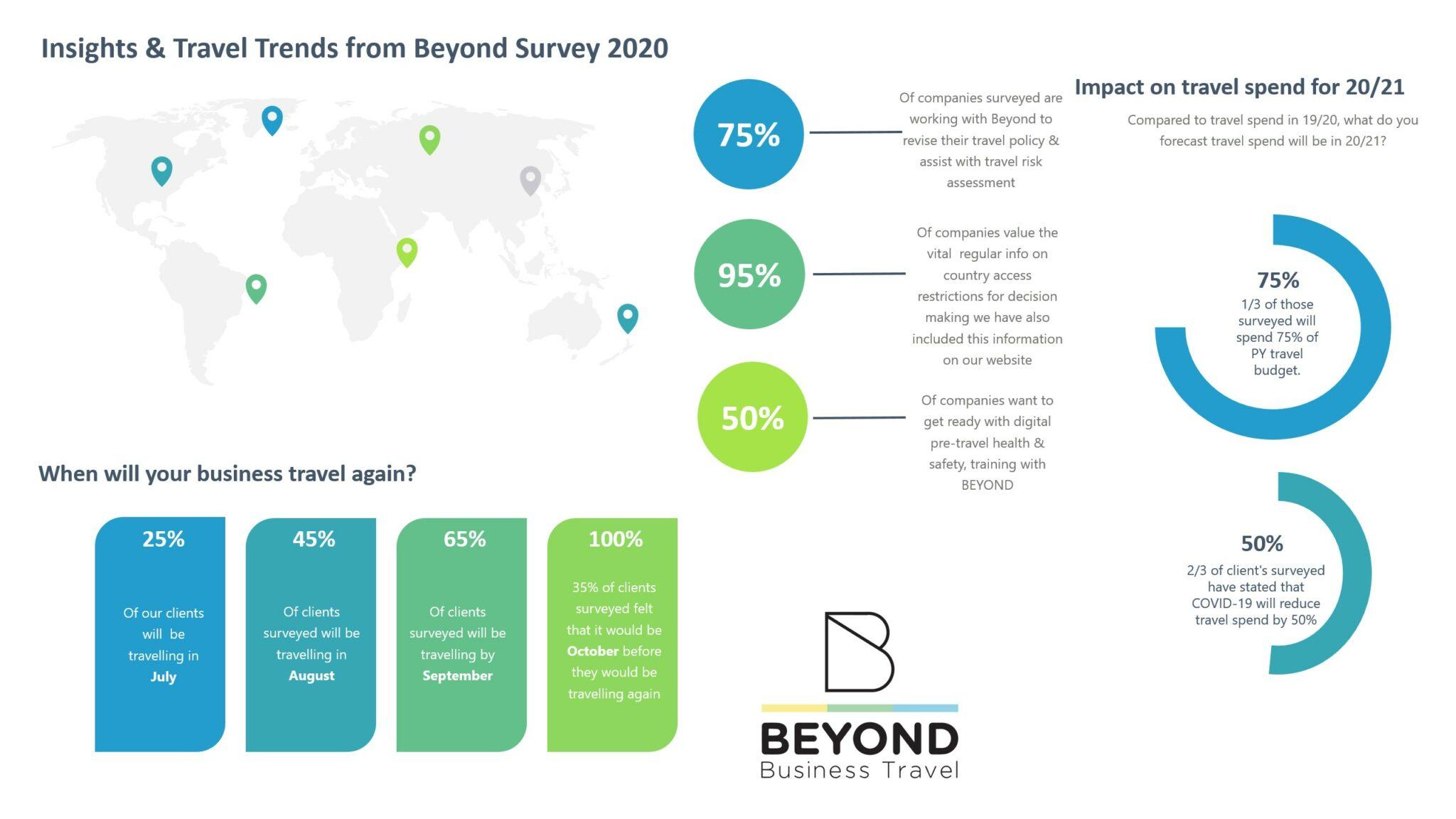 Insights & Travel Trends survey